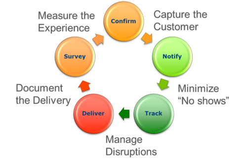 Notifications Lifecycle
