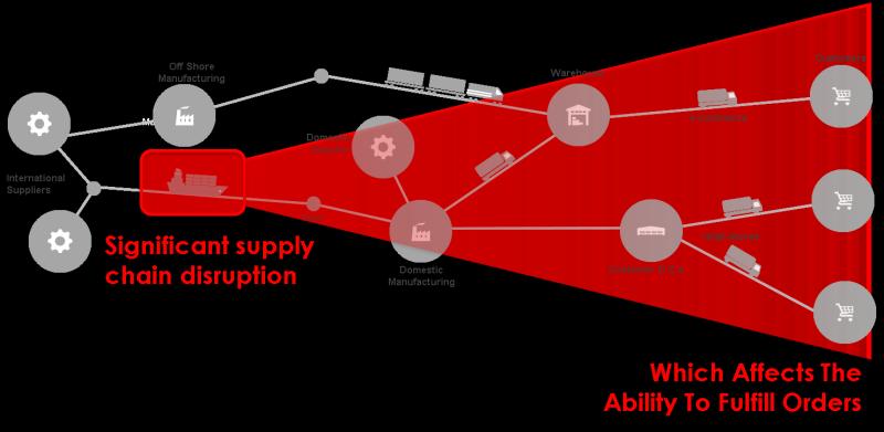 Blog030_SupplyChainDisruption