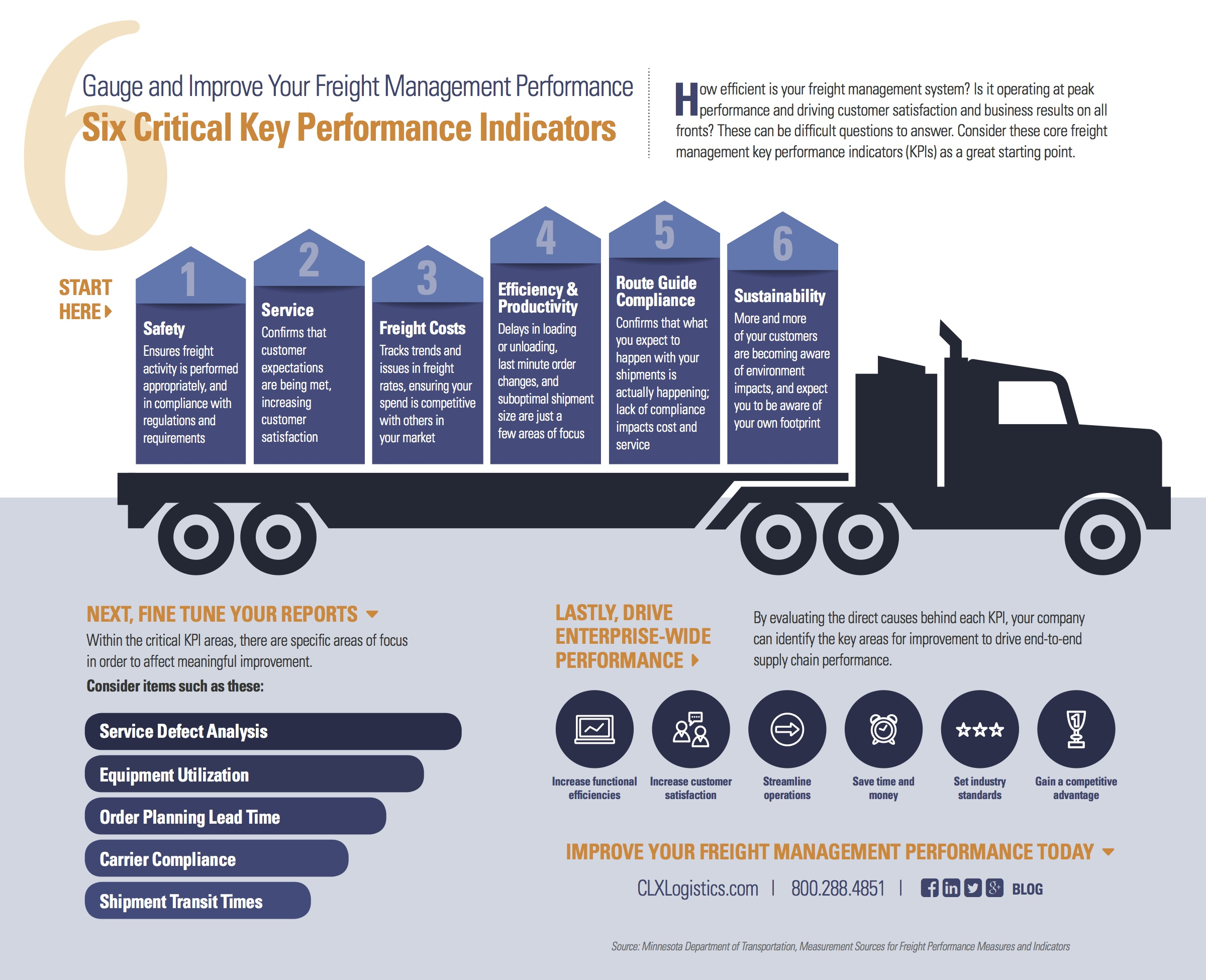 Gauge and Improve Your Freight Management Performance: Six