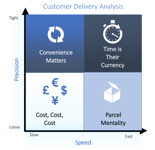 Customer Delivery Segmentation 23mar18